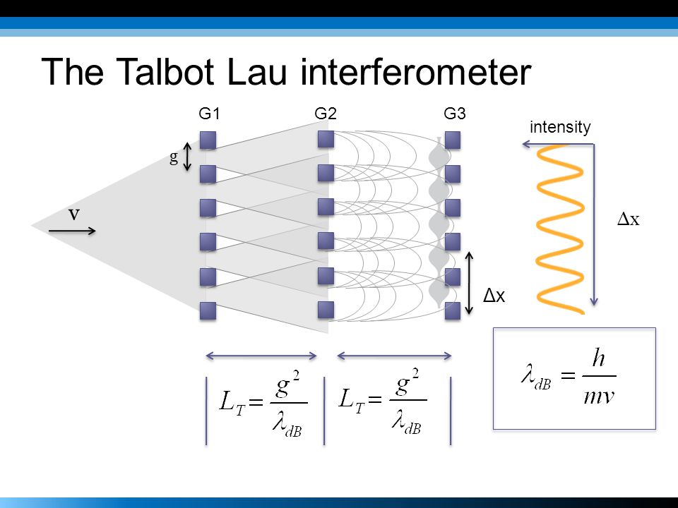 Antihydrogen interferometer Goals and features Test g for H, anti-H Initially 10-3, eventually 10-6 Design Efficient use of ~300 atoms / month Laser cooling (Donin, Fujiwara, Robicheaux J.
