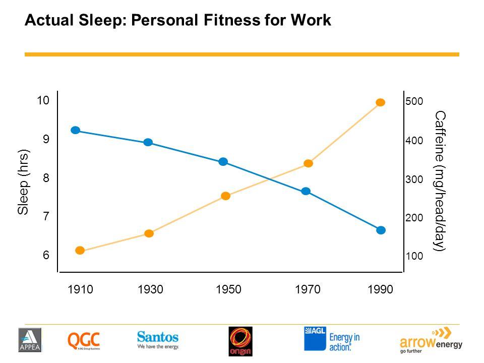 Actual Sleep: Personal Fitness for Work Caffeine (mg/head/day) 19101930195019701990 Sleep (hrs) 10 9 8 7 500 400 300 200 100 6