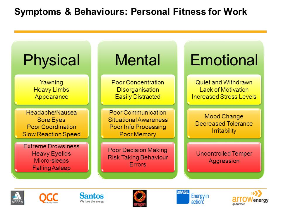 Symptoms & Behaviours: Personal Fitness for Work Physical Yawning Heavy Limbs Appearance Headache/Nausea Sore Eyes Poor Coordination Slow Reaction Spe