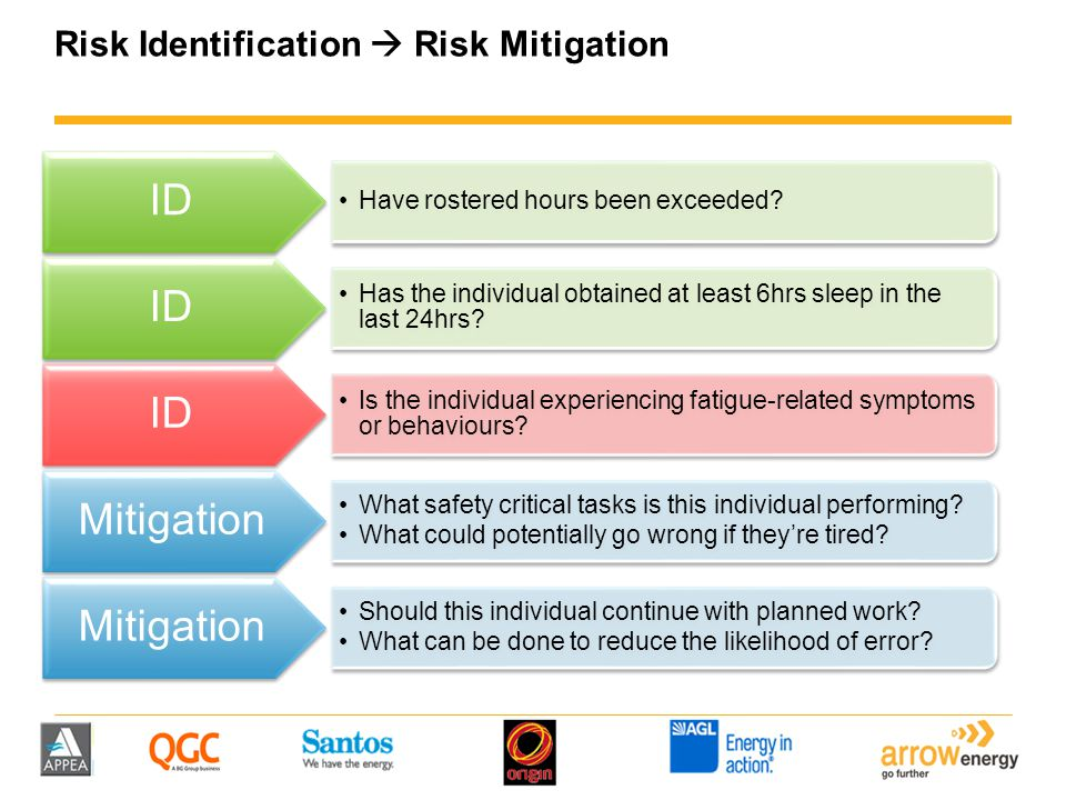 Risk Identification  Risk Mitigation Have rostered hours been exceeded? ID Has the individual obtained at least 6hrs sleep in the last 24hrs? ID Is t