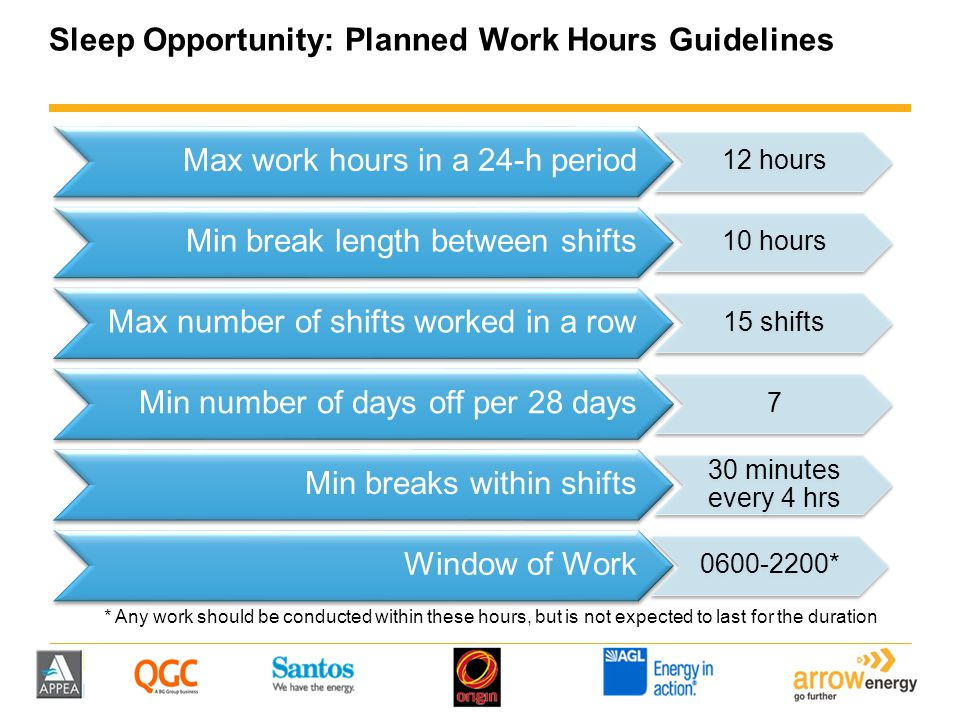 Sleep Opportunity: Actual Work Hours Guidelines Max work hours in a 24-h period (once off basis) 16 hours Max work hours in a 24-h period (for 2 or more days in a row) 14 hours Min break length between shifts 8 hours Max number of shifts worked in a row 21 shifts Min number of days off per 28 days 7 Min breaks within shifts 30 minutes every 5 hrs