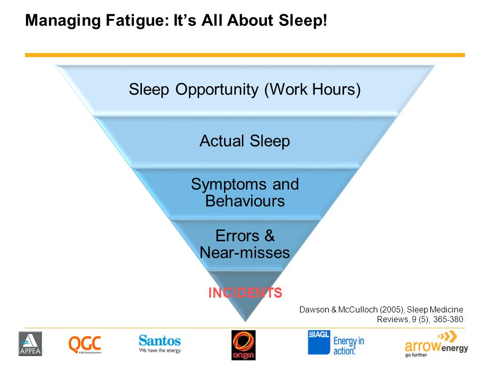 Managing Fatigue: It's All About Sleep! Sleep Opportunity (Work Hours) Actual Sleep Symptoms and Behaviours Errors & Near-misses INCIDENTS Dawson & Mc