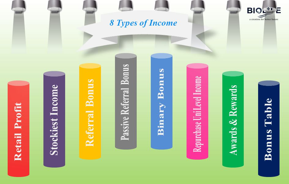 8 Types of Income