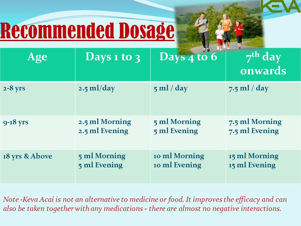 Recommended Dosage AgeDays 1 to 3Days 4 to 67 th day onwards 2-8 yrs2.5 ml/day5 ml / day7.5 ml / day 9-18 yrs2.5 ml Morning 2.5 ml Evening 5 ml Morning 5 ml Evening 7.5 ml Morning 7.5 ml Evening 18 yrs & Above5 ml Morning 5 ml Evening 10 ml Morning 10 ml Evening 15 ml Morning 15 ml Evening Note -Keva Acai is not an alternative to medicine or food.