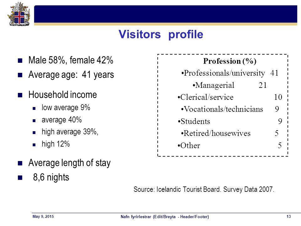 Nafn fyrirlestrar (Edit/Breyta - Header/Footer) 13May 9, 2015 Visitors profile n Male 58%, female 42% n Average age: 41 years n Household income n low average 9% n average 40% n high average 39%, n high 12% n Average length of stay n 8,6 nights Source: Icelandic Tourist Board.