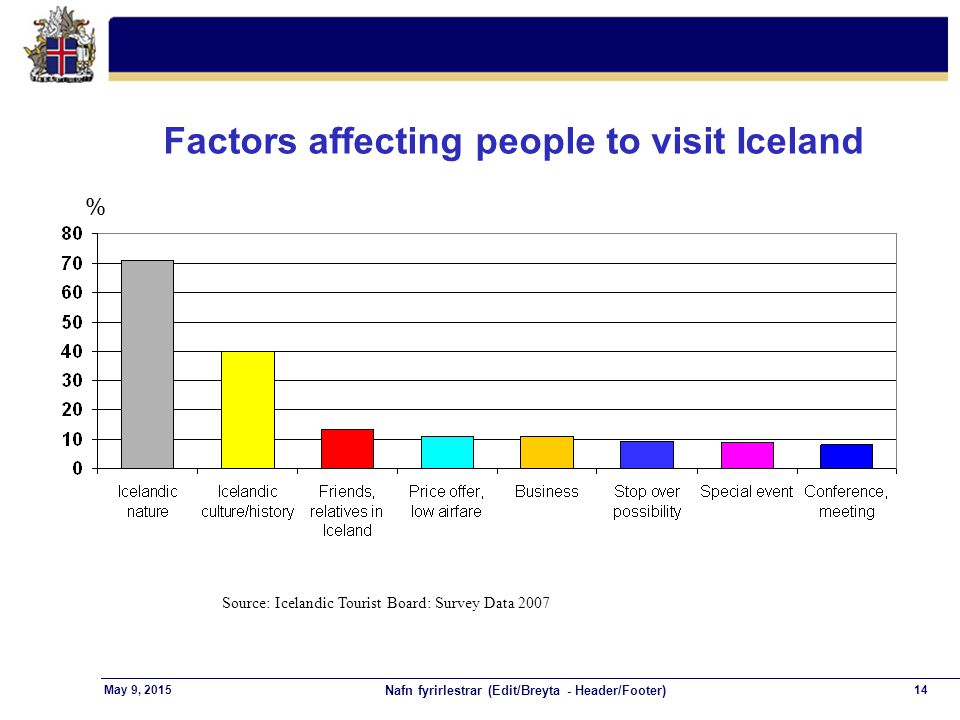 Nafn fyrirlestrar (Edit/Breyta - Header/Footer) 14May 9, 2015 Factors affecting people to visit Iceland Source: Icelandic Tourist Board: Survey Data 2007 %