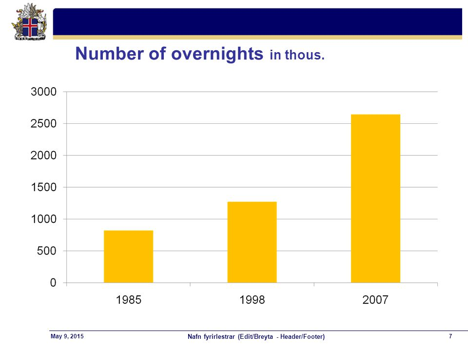 Nafn fyrirlestrar (Edit/Breyta - Header/Footer) 7May 9, 2015 Number of overnights in thous.