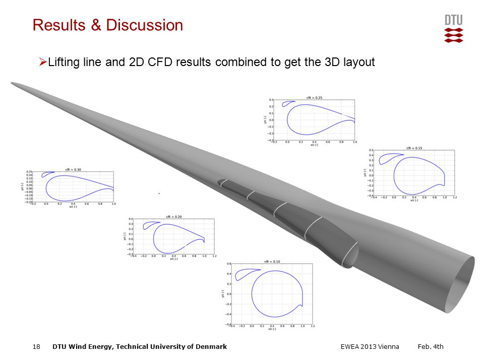 DTU Wind Energy, Technical University of Denmark Add Presentation Title in Footer via Insert ; Header & Footer Results & Discussion  Lifting line and 2D CFD results combined to get the 3D layout Feb.