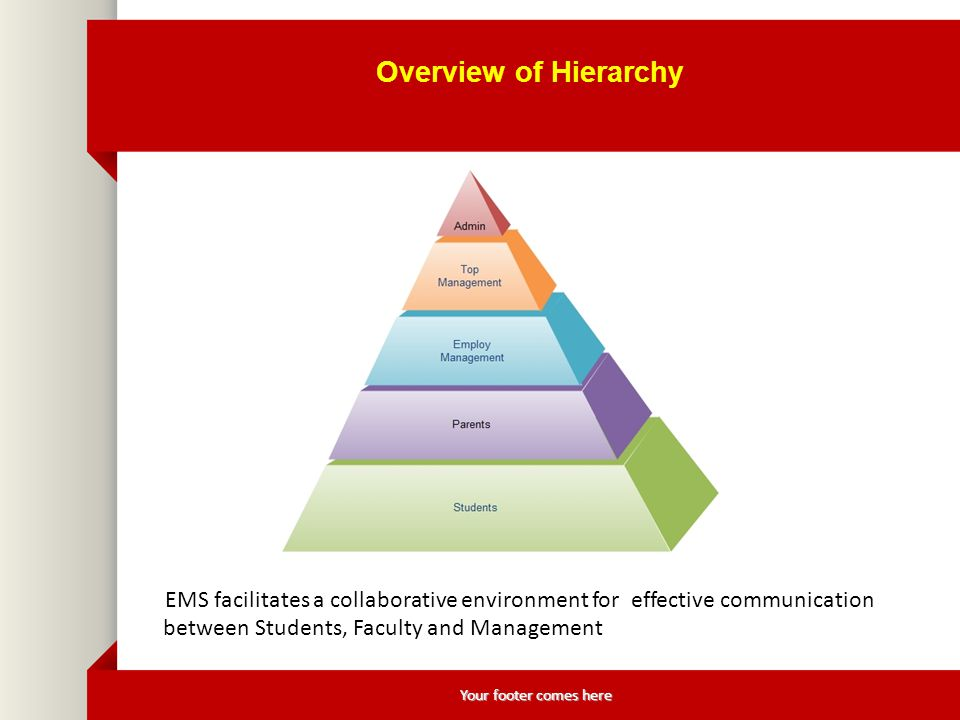 Your footer comes here Overview of Hierarchy EMS facilitates a collaborative environment for effective communication between Students, Faculty and Management