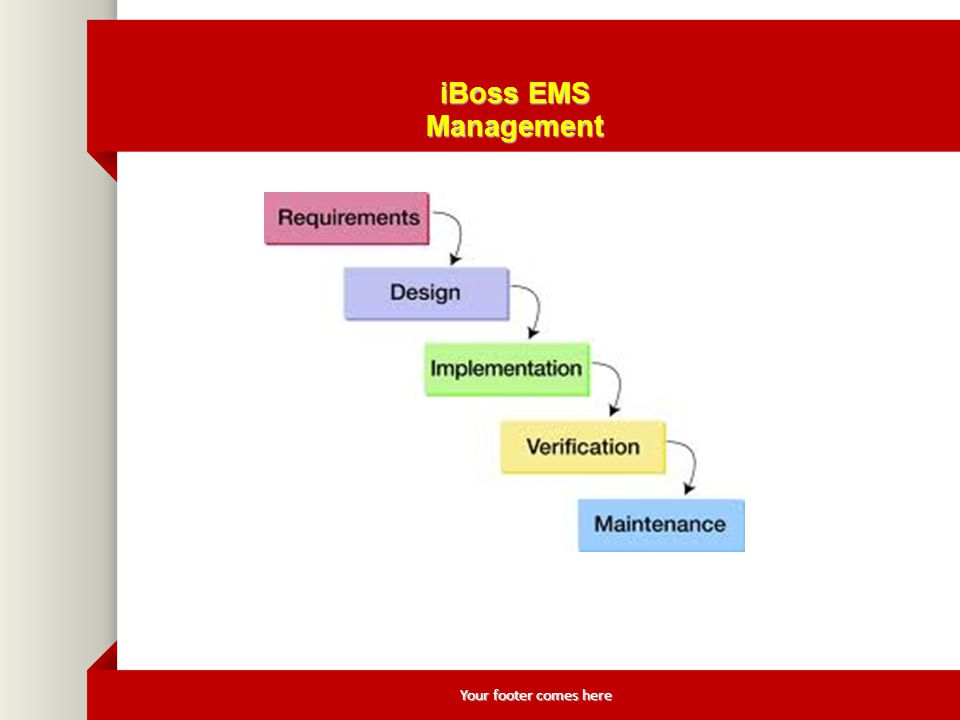 Your footer comes here iBoss EMS Management