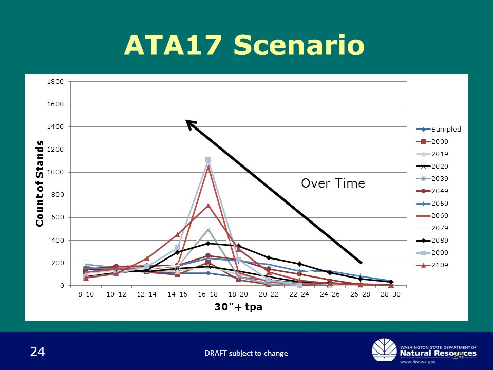 24 24 ATA17 Scenario DRAFT subject to change Over Time