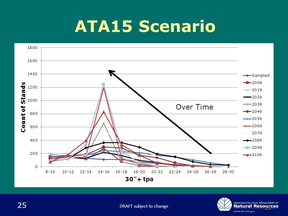 25 25 ATA15 Scenario DRAFT subject to change Over Time