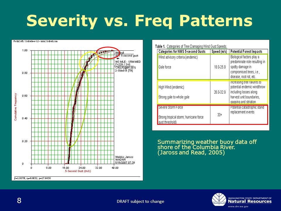 8 Severity vs. Freq Patterns Summarizing weather buoy data off shore of the Columbia River.