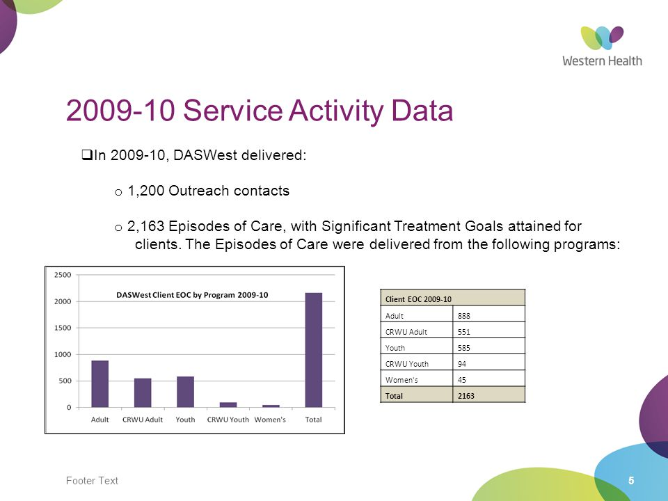 Footer Text5 2009-10 Service Activity Data  In 2009-10, DASWest delivered: o 1,200 Outreach contacts o 2,163 Episodes of Care, with Significant Treatment Goals attained for clients.