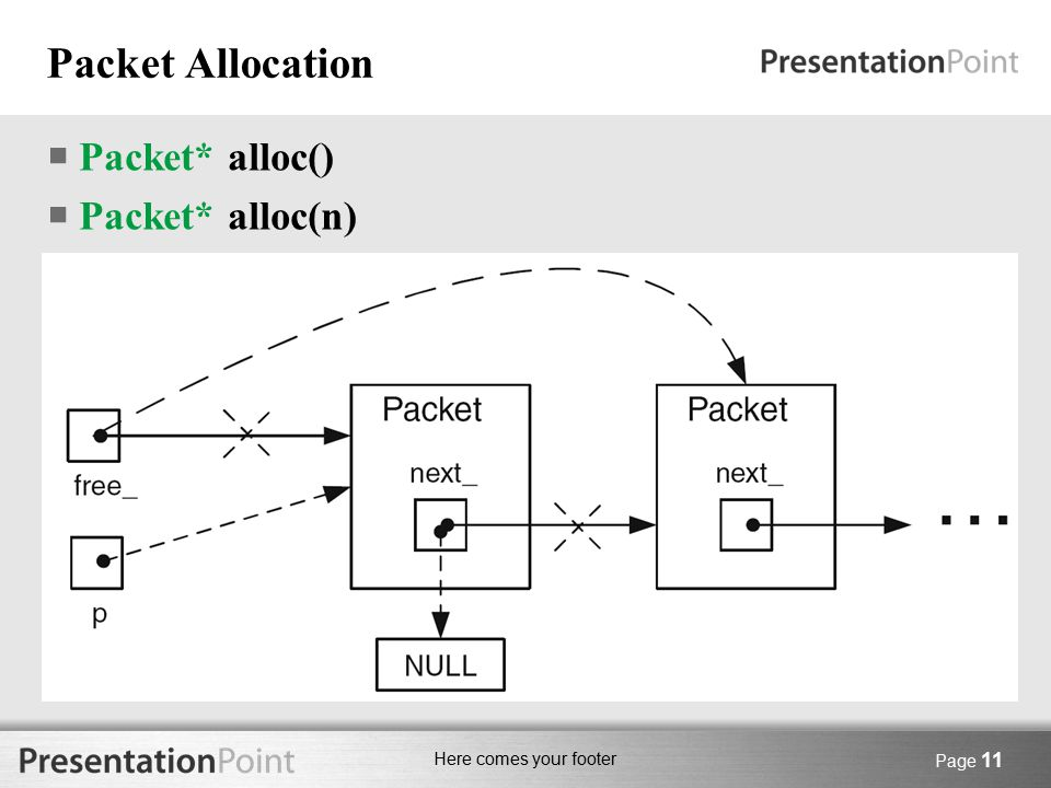 Here comes your footer Packet Allocation  Packet* alloc()  Packet* alloc(n) Page 11