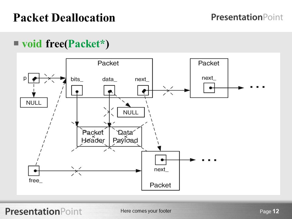 Here comes your footer Packet Deallocation  void free(Packet*) Page 12
