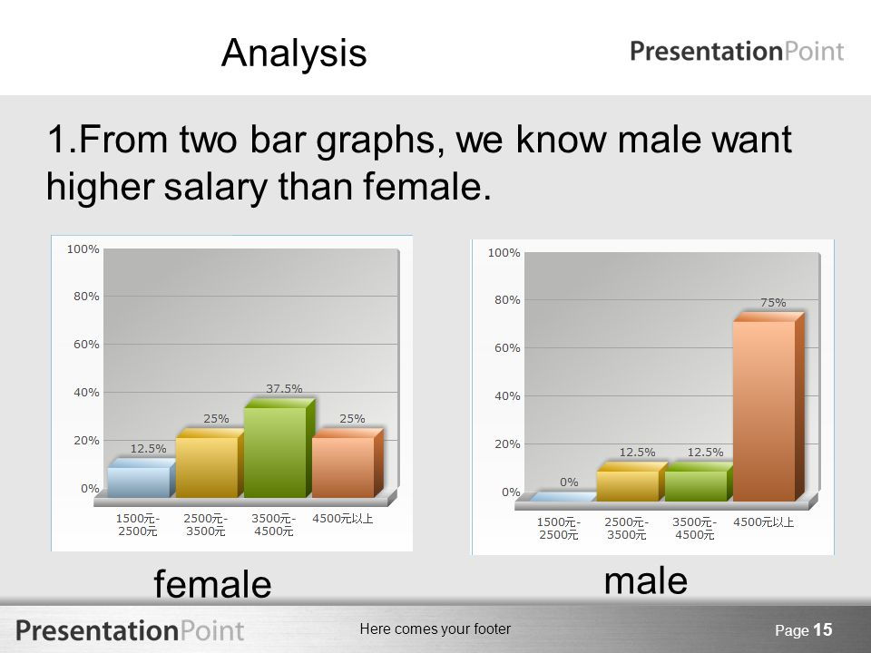 Here comes your footer Page 15 Analysis 1.From two bar graphs, we know male want higher salary than female. female male