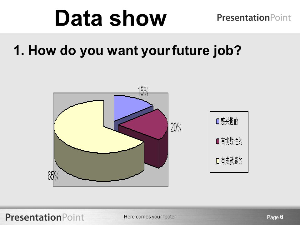 Here comes your footer Page 6 Data show 1. How do you want your future job?