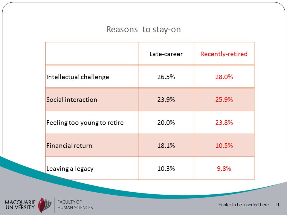 Footer to be inserted here 11 Reasons to stay-on Late-careerRecently-retired Intellectual challenge26.5%28.0% Social interaction23.9%25.9% Feeling too young to retire20.0%23.8% Financial return18.1%10.5% Leaving a legacy10.3%9.8%