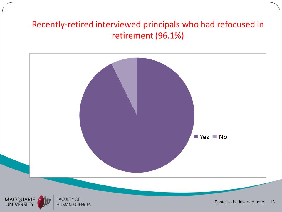 Footer to be inserted here 13 Recently-retired interviewed principals who had refocused in retirement (96.1%)