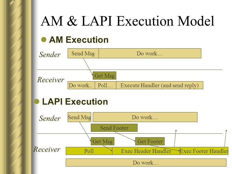 AM & LAPI Execution Model AM Execution LAPI Execution Send Msg Do work..