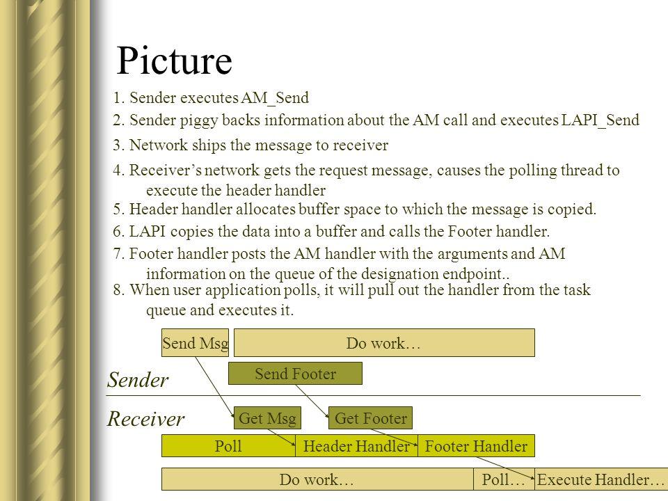 Picture Send Msg Do work… Get Msg Header Handler Sender Receiver Do work… Poll Get Footer Send Footer Footer Handler Poll…Execute Handler… 1.