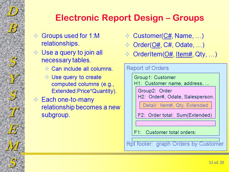 DBSYSTEMS Report of Orders Rpt footer: graph Orders by Customer Group1: Customer H1: Customer name, address, … F1: Customer total orders: Group2: Order H2: Order#, Odate, Salesperson.
