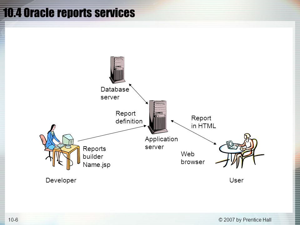 © 2007 by Prentice Hall10-6 Developer User Database server Application server Reports builder Name.jsp Report definition Web browser Report in HTML 10