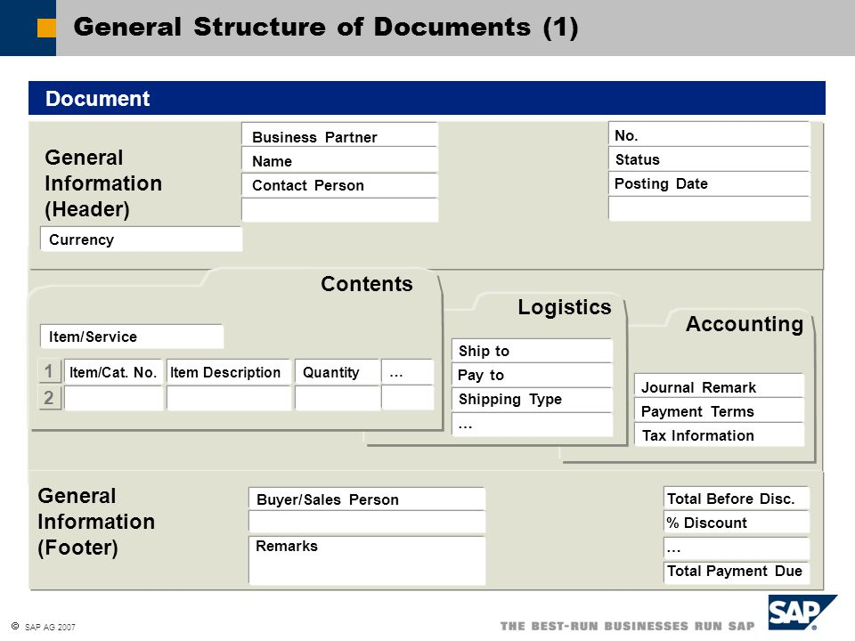  SAP AG 2007 General Structure of Documents (1) Document Currency No. Status Posting Date General Information (Header) Buyer/Sales Person Total Befor