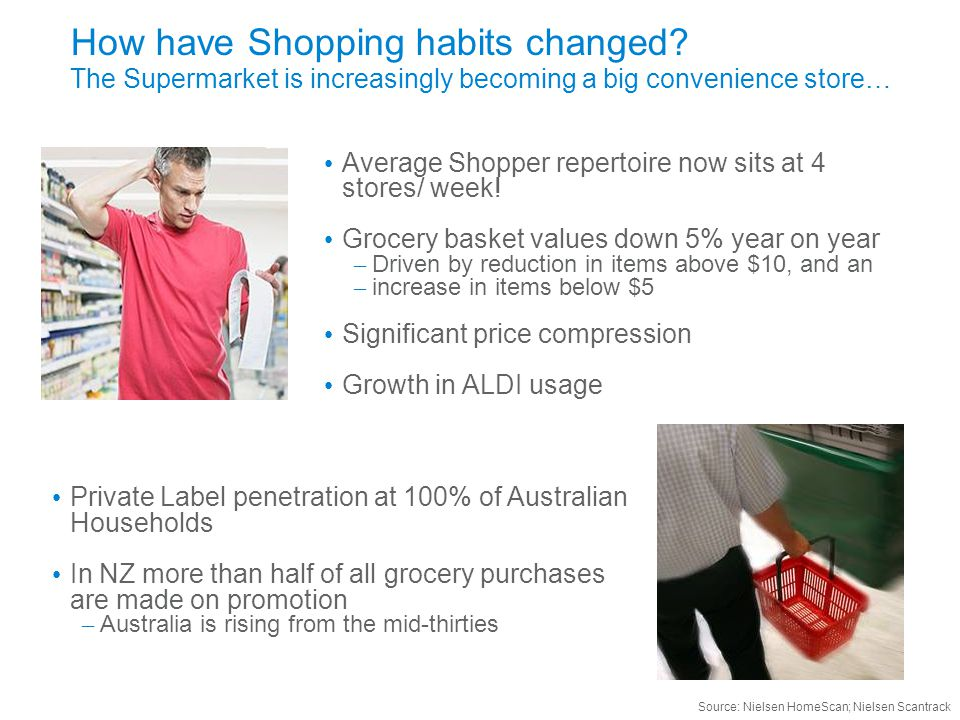 How have Shopping habits changed.