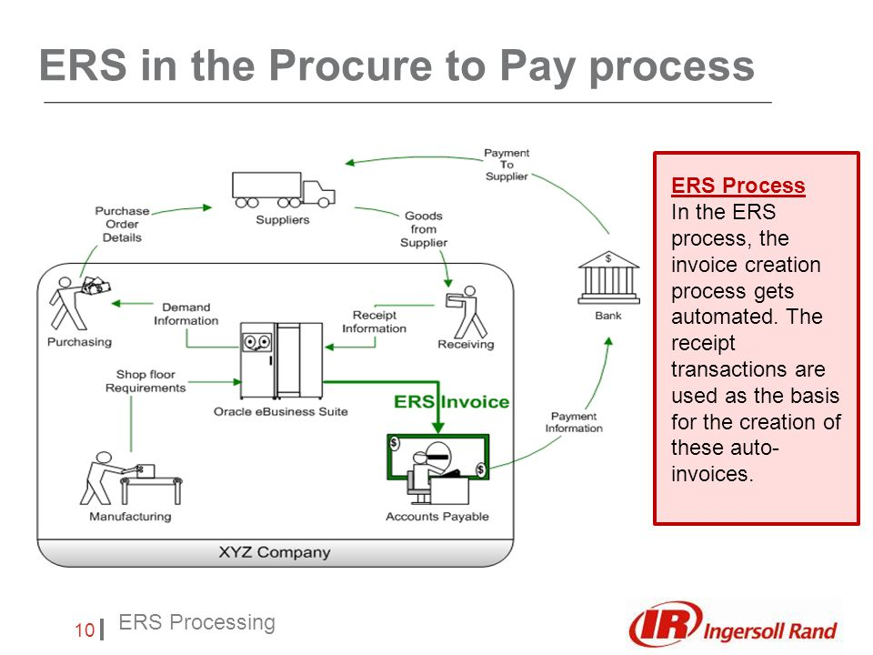 Insert Footer 10 ERS Processing ERS in the Procure to Pay process ERS Process In the ERS process, the invoice creation process gets automated.
