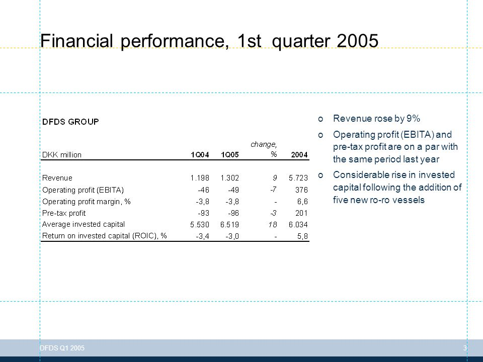 To change the header information go to: View > Header & Footer DFDS Q1 20053 Financial performance, 1st quarter 2005 oRevenue rose by 9% oOperating profit (EBITA) and pre-tax profit are on a par with the same period last year oConsiderable rise in invested capital following the addition of five new ro-ro vessels