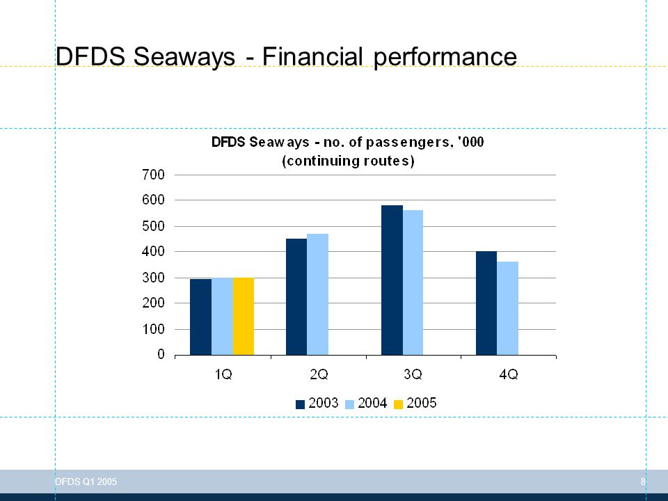 To change the header information go to: View > Header & Footer DFDS Q1 200529 Rate of turnover, invested capital