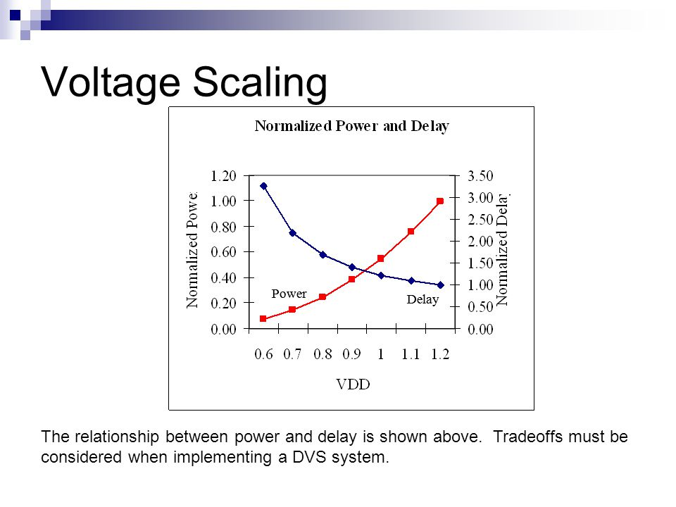 Voltage Scaling Power Delay Power Delay The relationship between power and delay is shown above. Tradeoffs must be considered when implementing a DVS