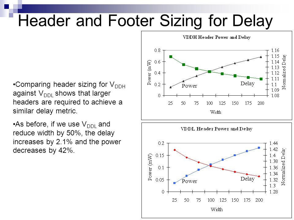 Header and Footer Sizing for Delay Power Delay Power Delay Comparing header sizing for V DDH against V DDL shows that larger headers are required to achieve a similar delay metric.