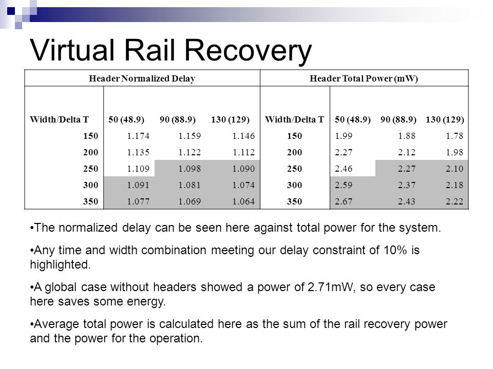 Virtual Rail Recovery The normalized delay can be seen here against total power for the system. Any time and width combination meeting our delay const