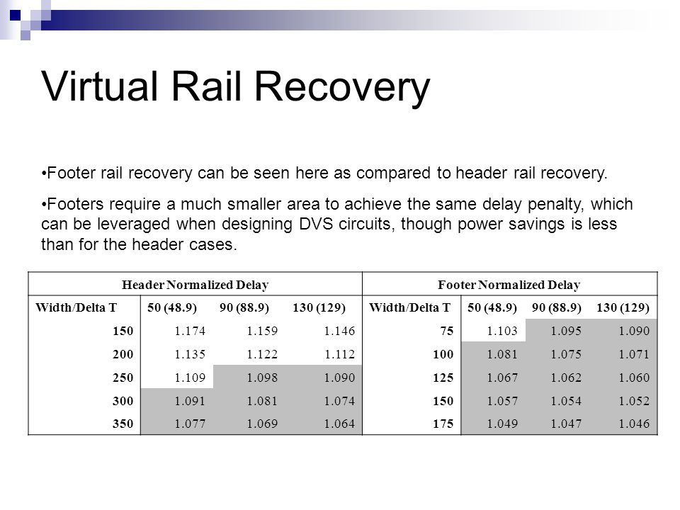 Virtual Rail Recovery Footer rail recovery can be seen here as compared to header rail recovery.