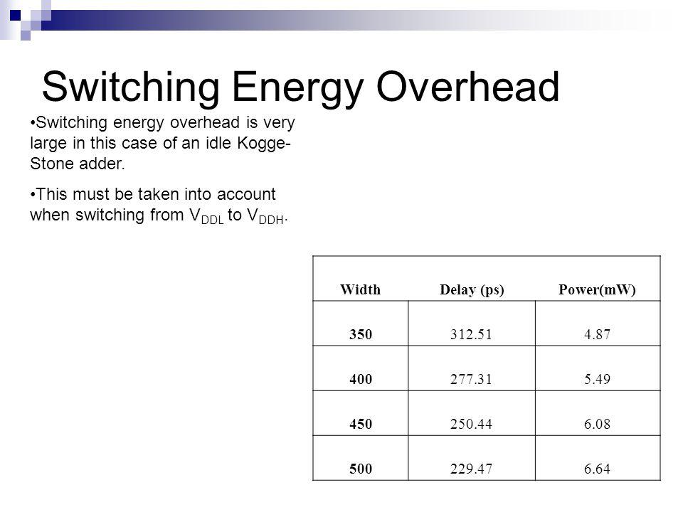 Switching Energy Overhead WidthDelay (ps)Power(mW) 350312.514.87 400277.315.49 450250.446.08 500229.476.64 Switching energy overhead is very large in