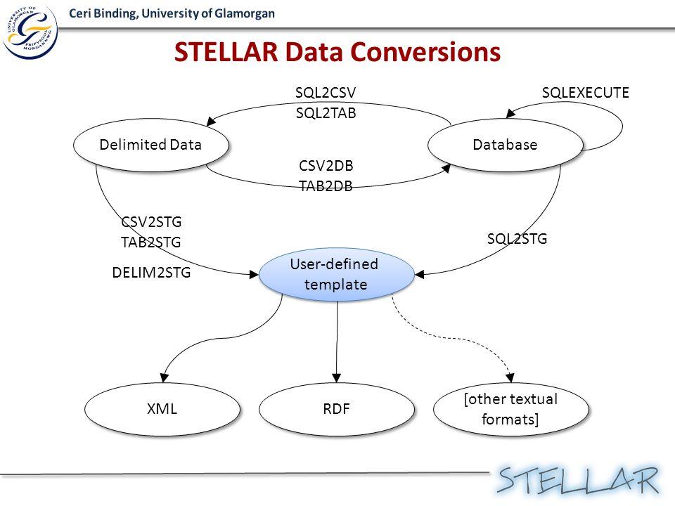 CSV2DB TAB2DB Database SQL2CSV SQL2TAB Delimited Data SQL2STG User-defined template User-defined template RDF [other textual formats] [other textual f