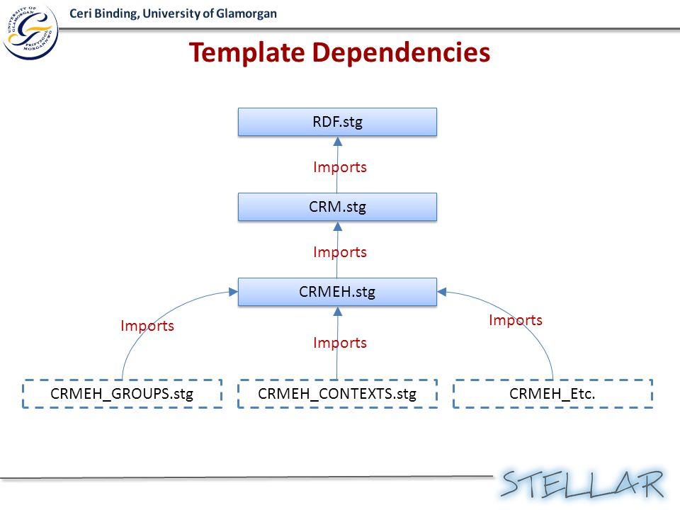 Template Dependencies RDF.stg CRM.stg CRMEH.stg CRMEH_GROUPS.stgCRMEH_CONTEXTS.stgCRMEH_Etc. Imports
