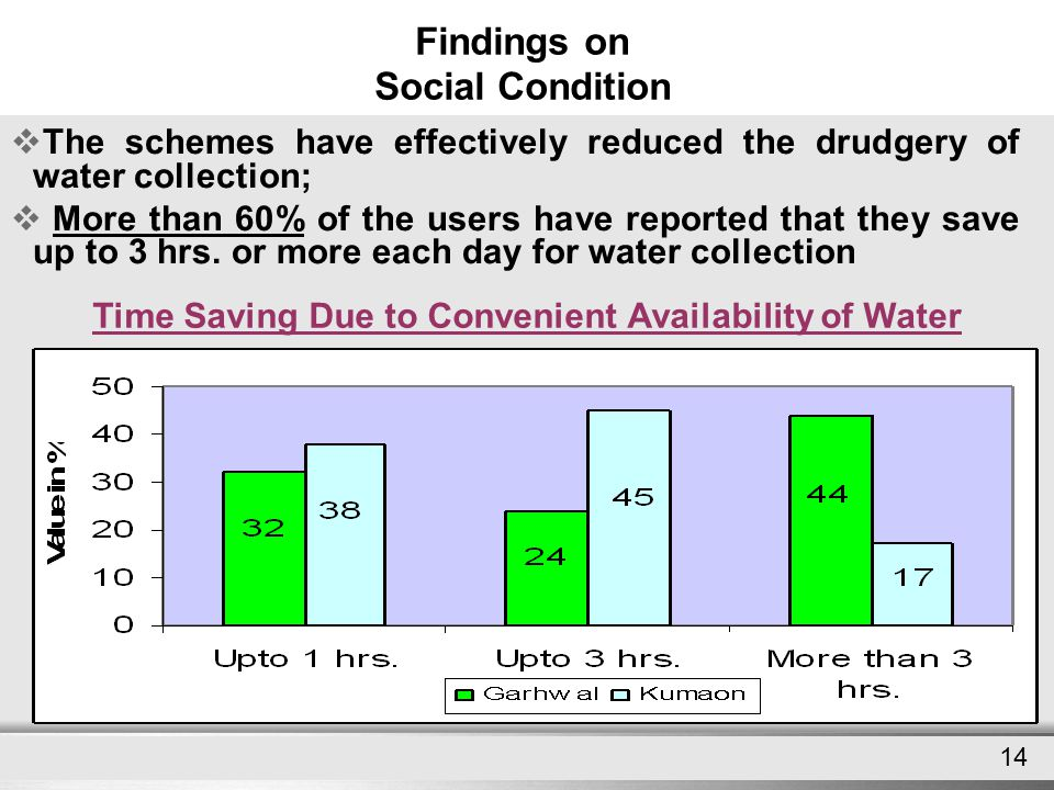 Here comes your footer Page 14 Findings on Social Condition 14  The schemes have effectively reduced the drudgery of water collection;  More than 60