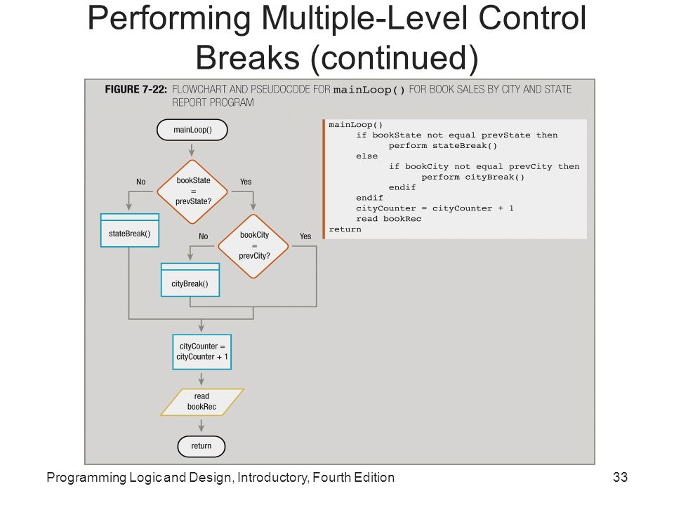 Programming Logic and Design, Introductory, Fourth Edition33 Performing Multiple-Level Control Breaks (continued)