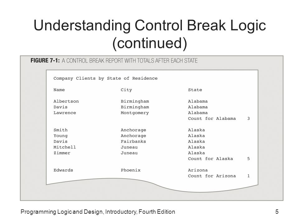 Programming Logic and Design, Introductory, Fourth Edition5 Understanding Control Break Logic (continued)