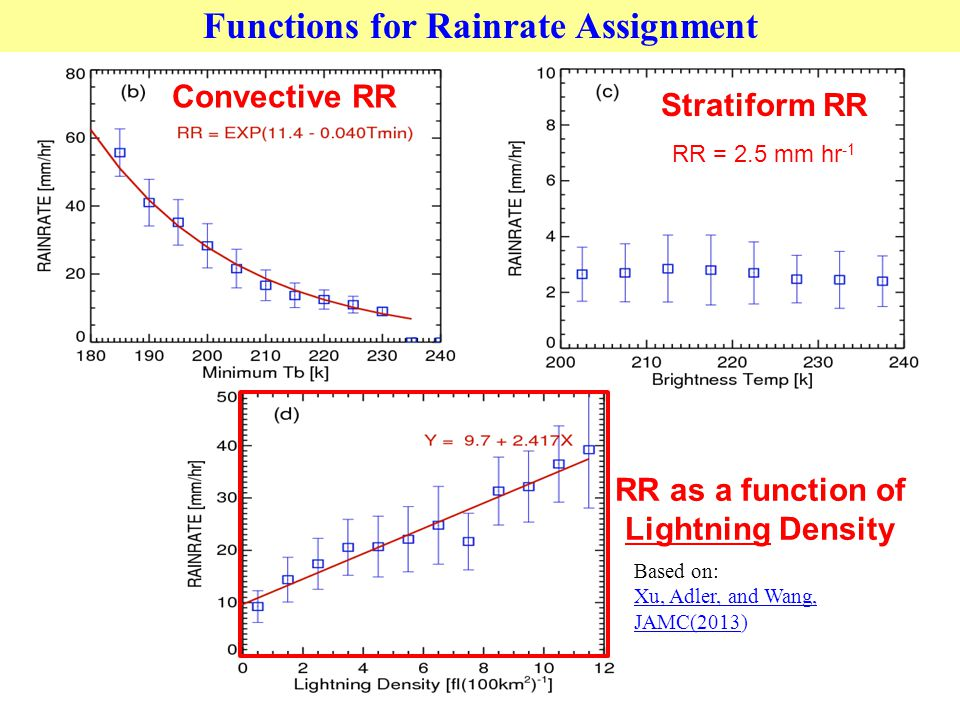Functions for Rainrate Assignment Convective RR Stratiform RR RR = 2.5 mm hr -1 RR as a function of Lightning Density Based on: Xu, Adler, and Wang, JAMC(2013)