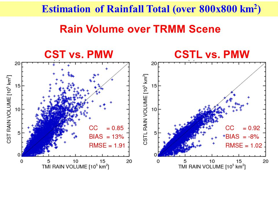 Summary and Suggested Next Steps Results indicate that satellite lightning information from GLM will be very valuable in improving GOES-based rain estimation.