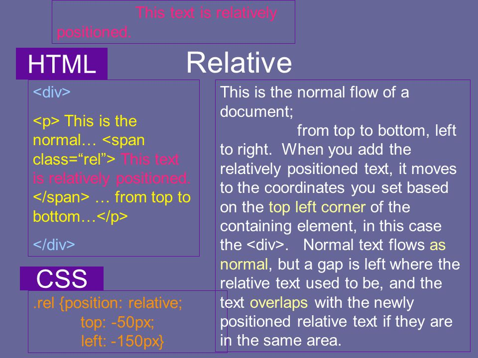 Relative This text is relatively positioned. This is the normal… This text is relatively positioned. … from top to bottom….rel {position: relative; to