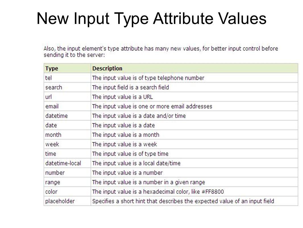 New Input Type Attribute Values