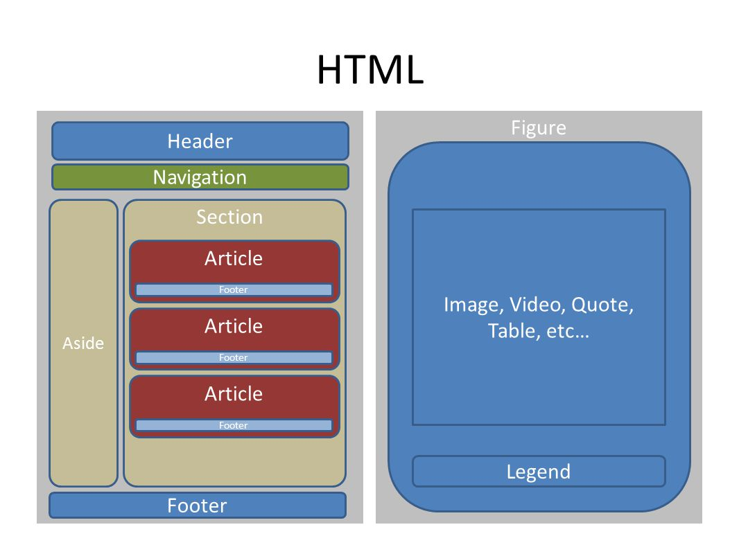 HTML Header Navigation Aside Footer Article Footer Article Footer Article Footer Figure Image, Video, Quote, Table, etc… Legend Section