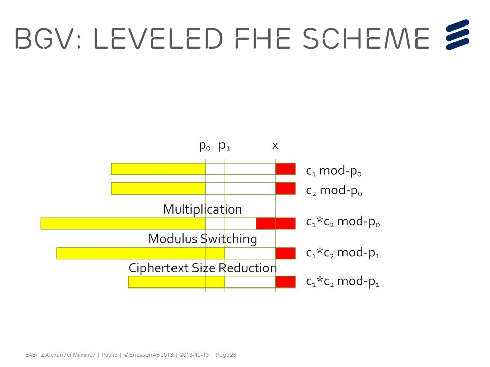"Slide title 44 pt Text and bullet level 1 minimum 24 pt Bullets level 2-5 minimum 20 pt Characters for Embedded font: ! #$%& ()*+,-./0123456789:; @ABCDEFGHIJKLMNOPQRSTUV WXYZ[\]^_`abcdefghijklmnopqrstuvwxyz{|}~¡ ¢£¤¥¦§¨©ª«¬®¯°±²³´¶·¸¹º»¼½ÀÁÂÃÄÅÆÇÈËÌÍÎÏÐÑÒÓ ÔÕÖ×ØÙÚÛÜÝÞßàáâãäåæçèéêëìíîïðñòóôõö÷ øùúûüýþÿĀāĂăąĆćĊċČĎďĐđĒĖėĘęĚěĞğĠġĢģĪī ĮįİıĶķĹĺĻļĽľŁłŃńŅņŇňŌŐőŒœŔŕŖŗŘřŚśŞşŠšŢţ ŤťŪūŮůŰűŲųŴŵŶŷŸŹźŻżŽžƒȘșˆˇ˘˙˚˛˜˝ẀẁẃẄẅỲ ỳ–— ''' ""†‡…‰‹›⁄€™ĀĀĂĂĄĄĆĆĊĊČČĎĎĐĐĒĒĖĖĘĘĚĚĞĞ ĠĠĢĢĪĪĮĮİĶĶĹĹĻĻĽĽŃŃŅŅŇŇŌŌŐŐŔŔŖŖŘŘŚŚŞŞŢŢŤ ŤŪŪŮŮŰŰŲŲŴŴŶŶŹŹŻŻȘș−≤≥fifl ΆΈΉΊΌΎΏΐΑΒΓΕΖΗΘΙΚΛΜΝΞΟΠΡΣΤΥΦΧΨΪΫΆΈΉΊΰ αβγδεζηθικλνξορςΣΤΥΦΧΨΩΪΫΌΎΏ ЁЂЃЄЅІЇЈЉЊЋЌЎЏАБВГДЕЖЗИЙКЛМНОПРСТУФХ ЦЧШЩЪЫЬЭЮЯАБВГДЕЖЗИЙКЛМНОПРСТУФХЦ ЧШЩЪЫЬЭЮЯЁЂЃЄЅІЇЈЉЊЋЌЎЏѢѢѲѲѴѴҐҐә ǽ Ẁ ẁẂẃẄẅỲỳ№ Do not add objects or text in the footer area EAB/TZ Alexander Maximov | Public | © Ericsson AB 2013 | 2013-12-13 | Page 26 BGV: Leveled FHE Scheme"