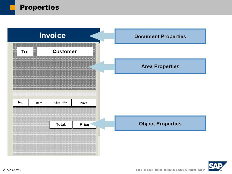  SAP AG 2003 Document Properties Area Properties Object Properties Properties To: Customer Item Quantity Price Total:Price Invoice No.